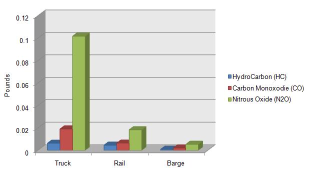 gogreen-chart2